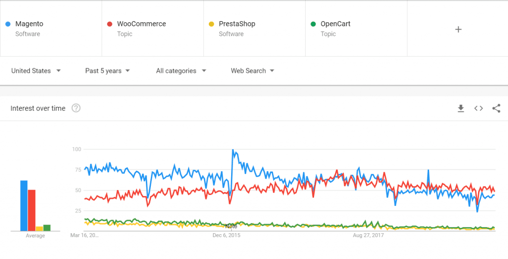 Popularity of Magento is the most in comparision to Woo-commerce, prestashop and opencart through a graph