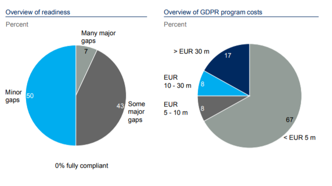 2 pie charts with overview of readiness and GDPR program costs.