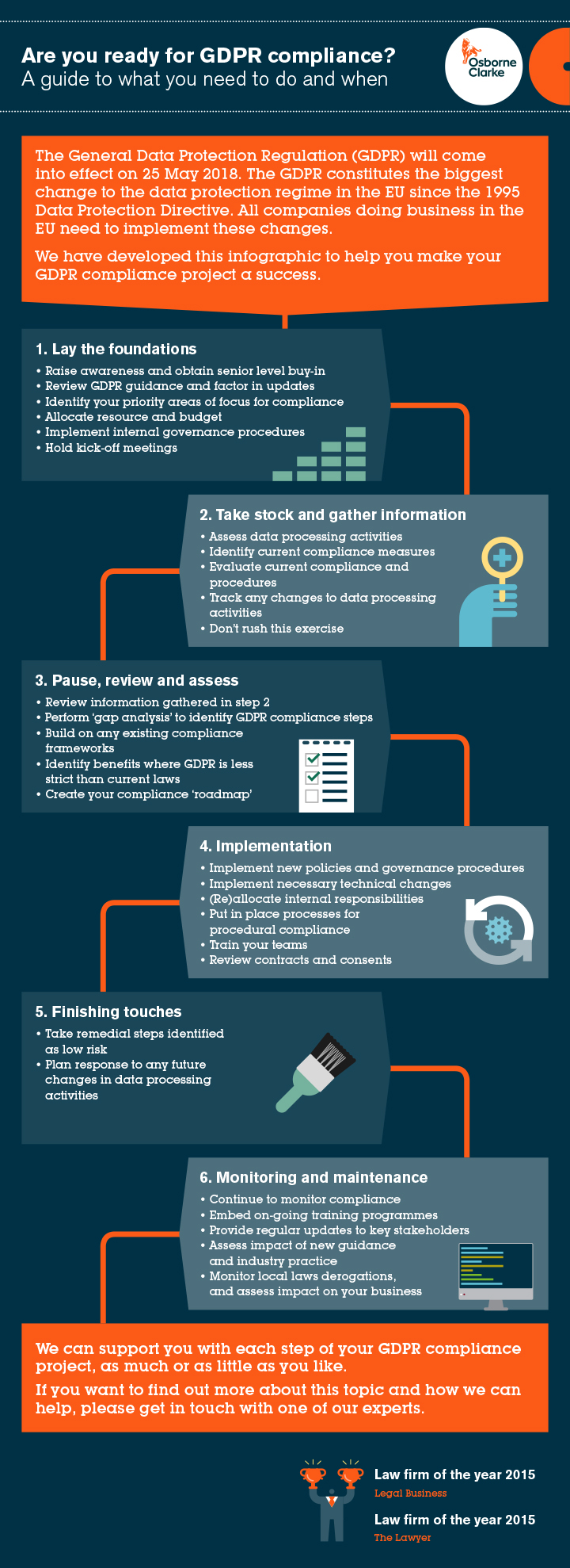 GDPR guidelines embedded in the infographic in 6 steps