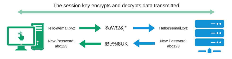 PC and Server showing encryption and decryption of data transmistted