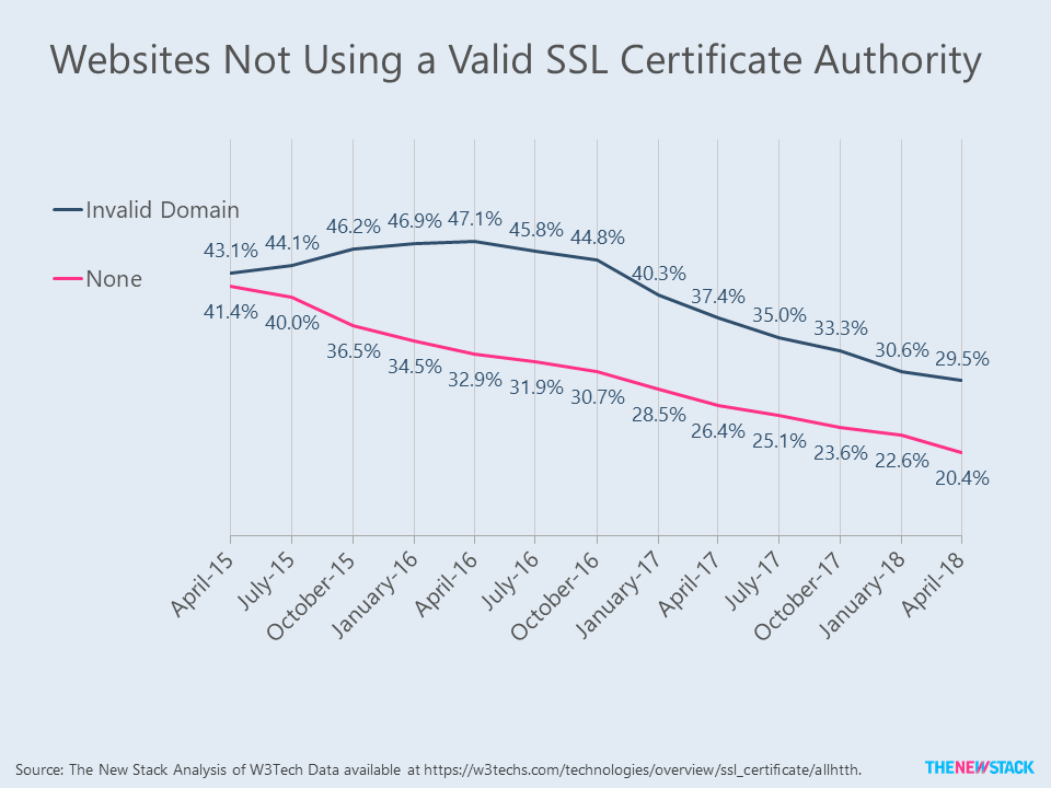 Graph showing websites that don't use valid SSL certificate authority