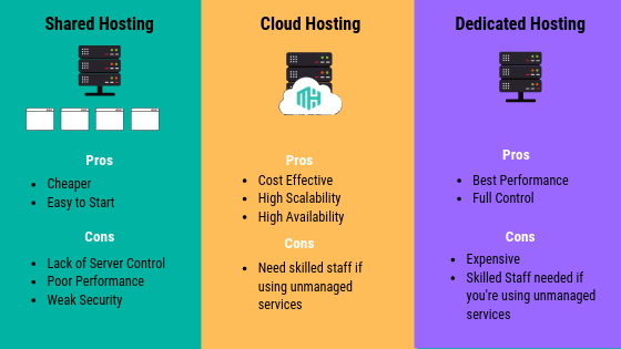 Pros and cons of using shared, cloud and dedicated hosting.