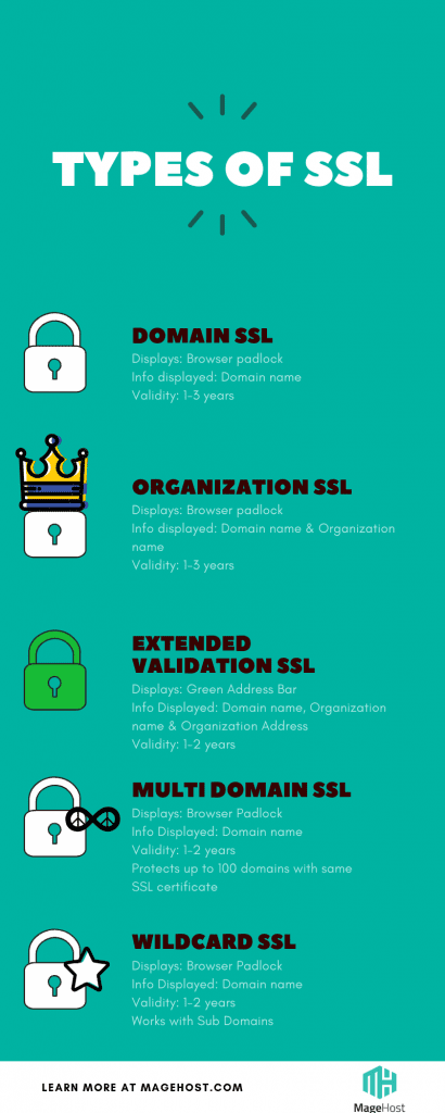 5 different types of SSL Certificates