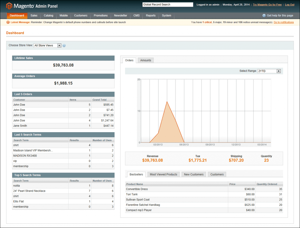 Cluttered view of dashboard of Magento 1 showing graphs ans statistics