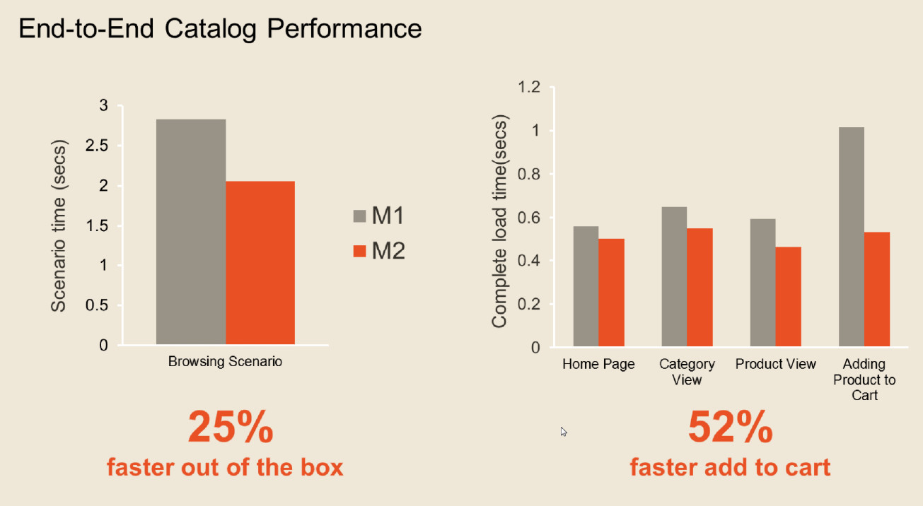 2 graphs comparing magento 1 and 2 on basis of faster checkouts with 52% more in M2
