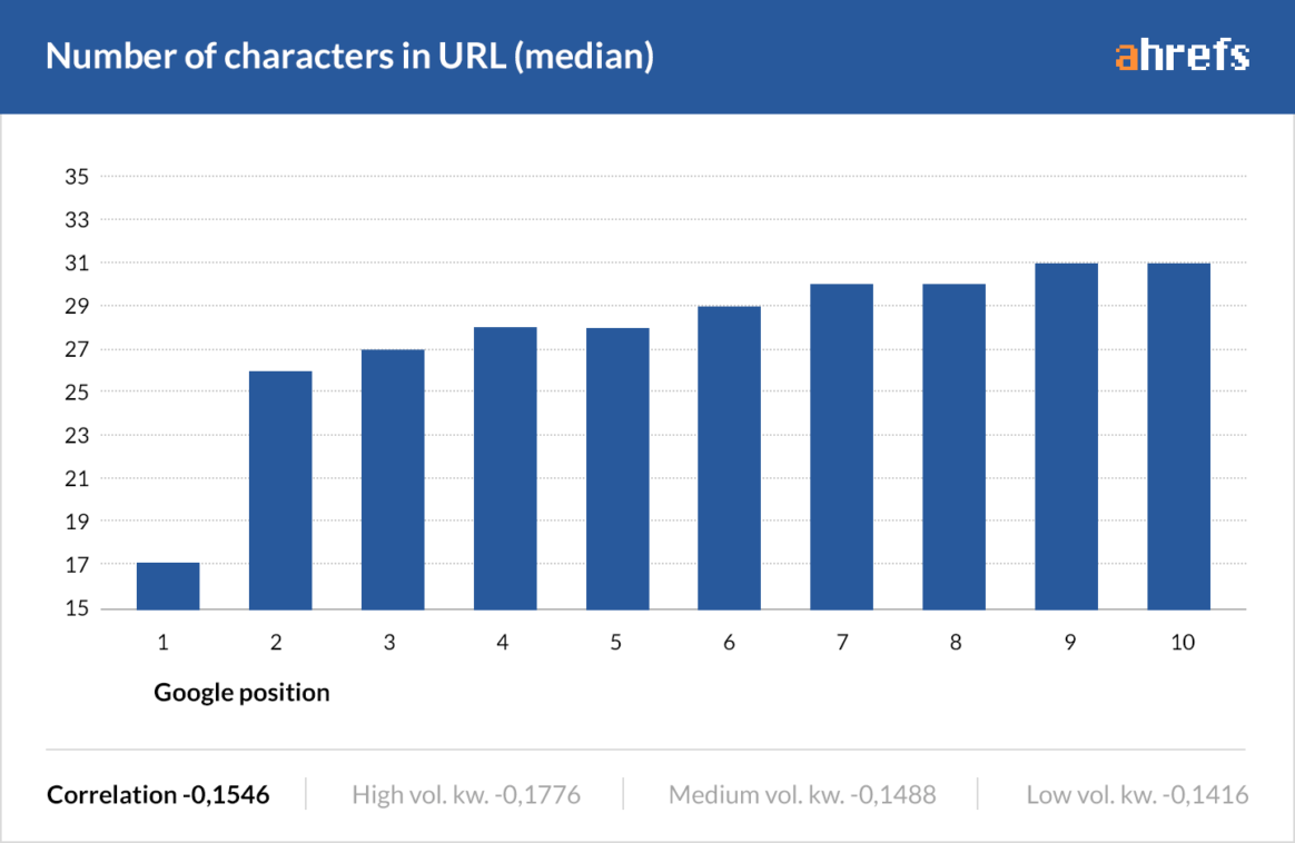 Graph showing that use of less characters in URL boosts up the ranking on google.