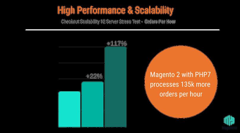 Magento Vs Shopify - high performance