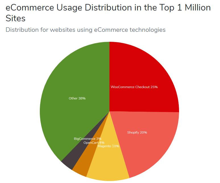 Magento Vs Shopify Vs WooCommerce: market share stats
