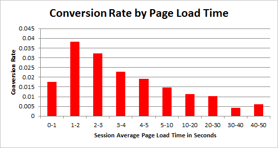 magento monitoring: visitors leave slow website