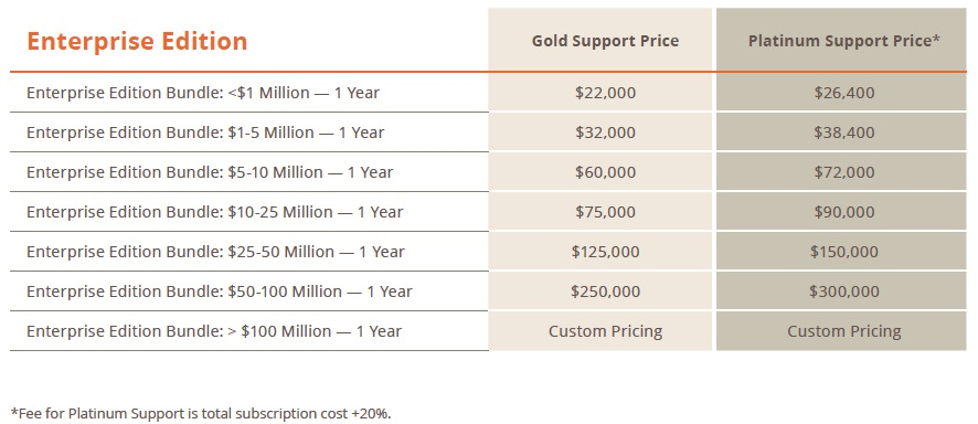 Magento 2 pricing