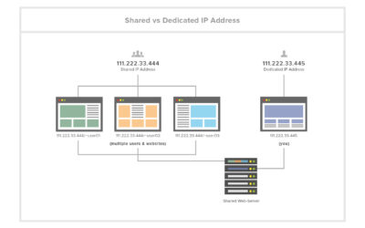 Dedicated IP Address Benefits: What, Why, How?