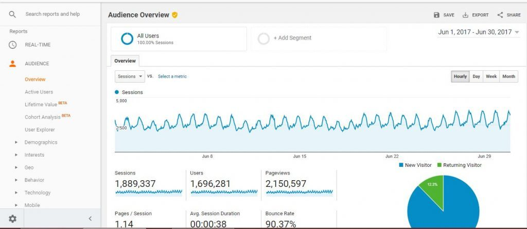 Google Analytics spikes in traffic