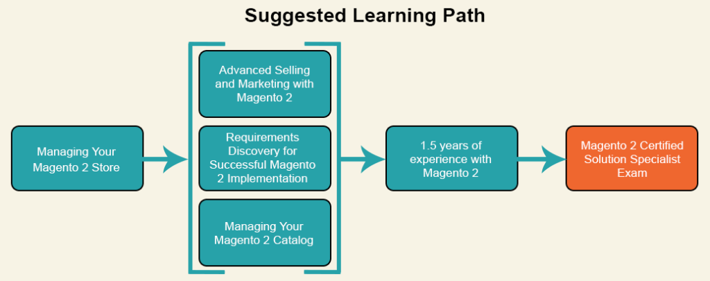 Learn Magento 2