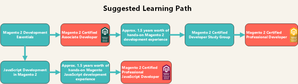Learn Magento 2 for developers
