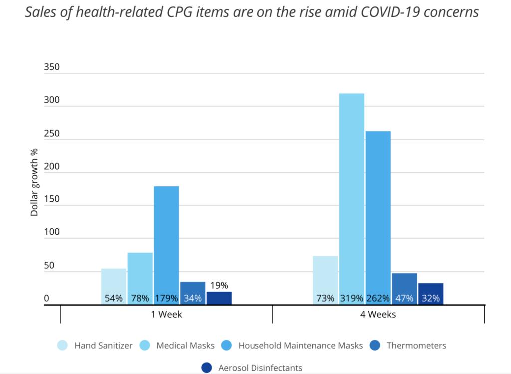 Covid-19 Consumer Behavior