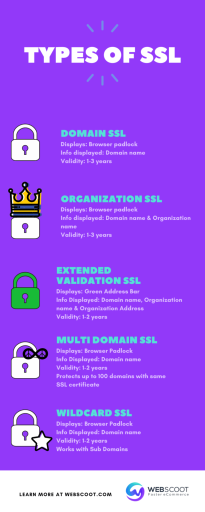 Types of SSL infographic