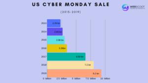 Us cyber monday sale
