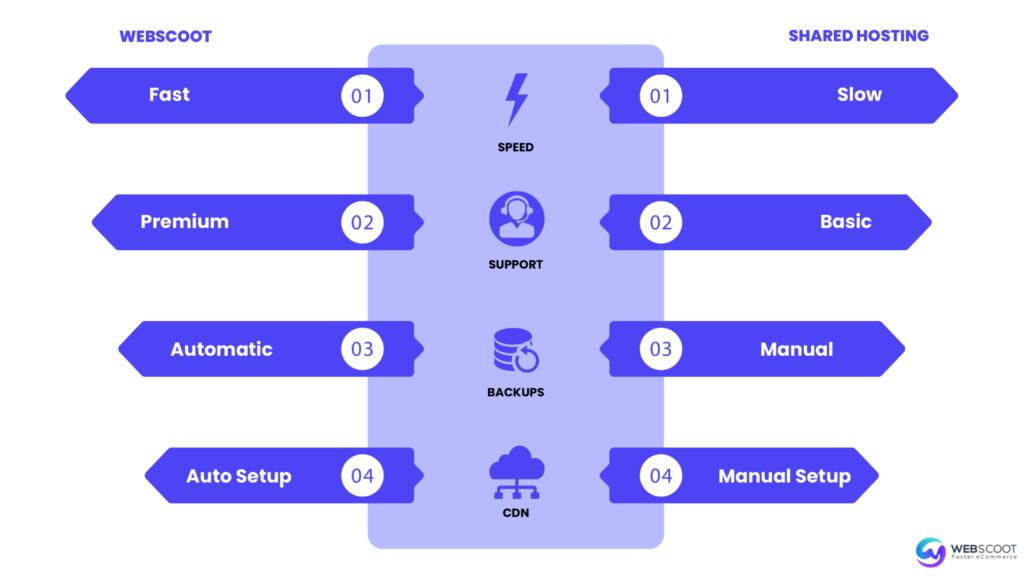WebScoot Features